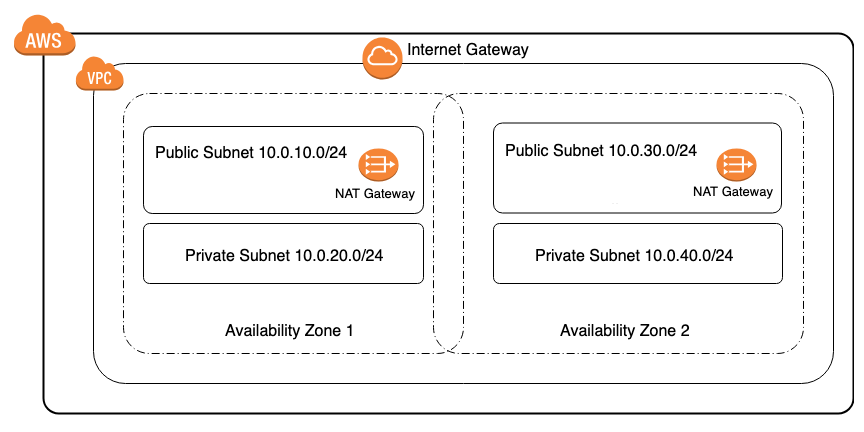 2 Zone VPC AWS CloudFormation Template | getCFT