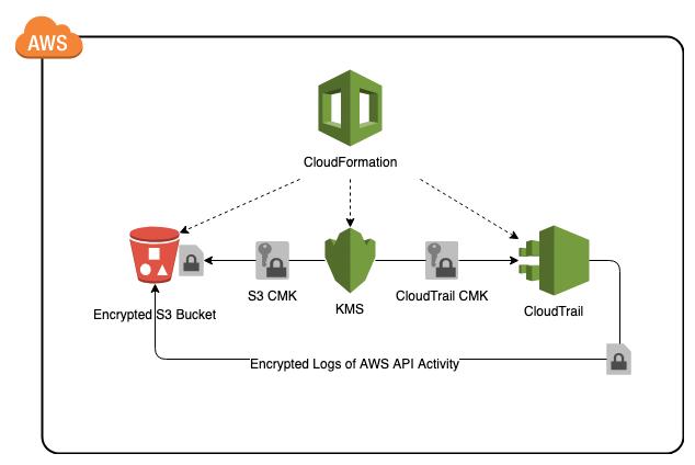 CloudTrail AWS CloudFormation Template   getCFT