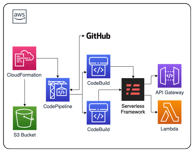 AWS CodePipeline and Serverless DevOps CloudFormation Template | getCFT